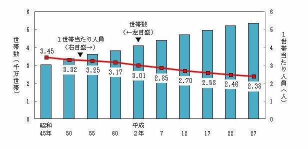 日本の世帯数及び1世帯当たりの人員の推移