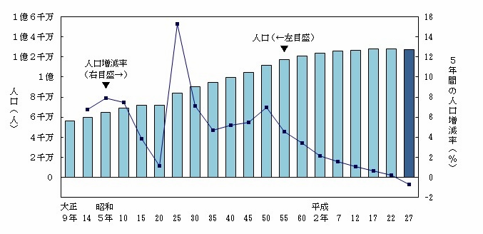 日本の人口及び人口増減率の推移