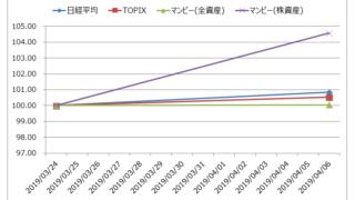 【マンビー投資】運用成績グラフ