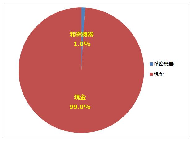 【マンビー投資】東証33業種ポートフォリオ