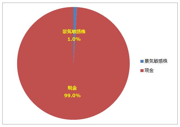 【マンビー投資】景気敏感株/ディフェンシブ株ポートフォリオ