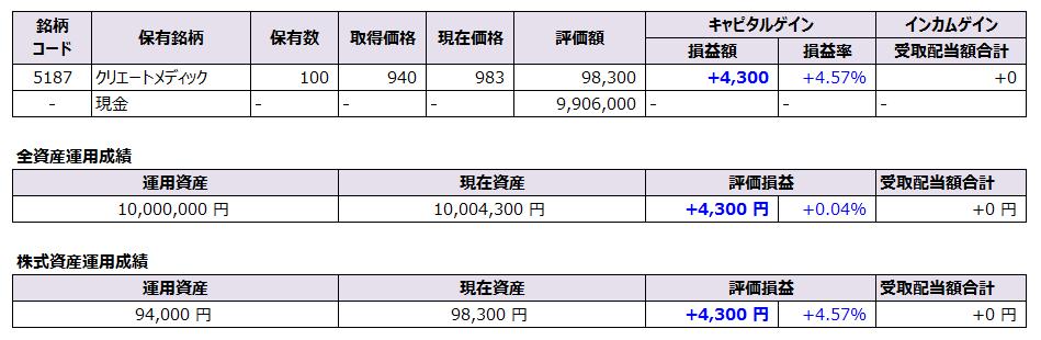 【マンビー投資】保有株と運用成績
