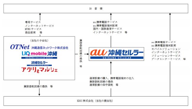 沖縄セルラー電話の事業内容
