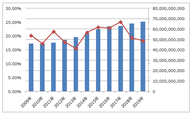 沖縄セルラー電話の売上高推移