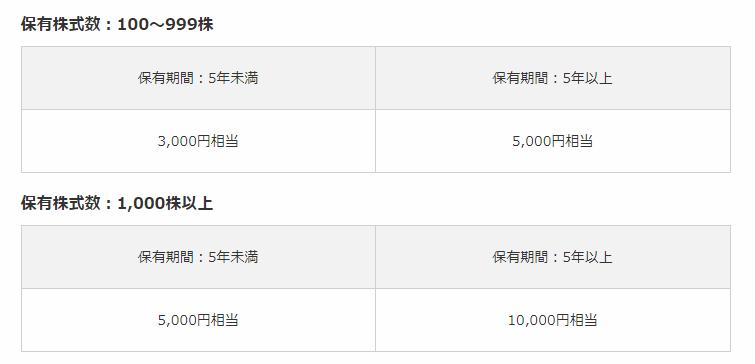 沖縄セルラー電話の株主優待
