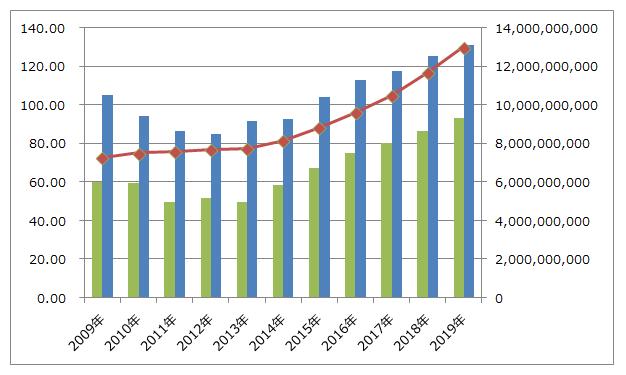 沖縄セルラー電話の経常利益推移