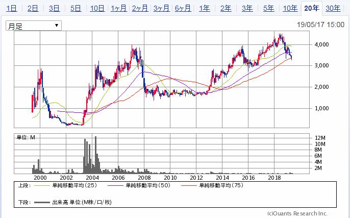 沖縄セルラー電話株価チャート20年