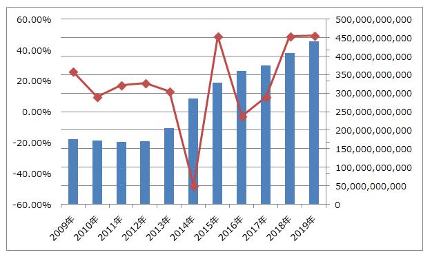イオンフィナンシャルサービスの売上高推移