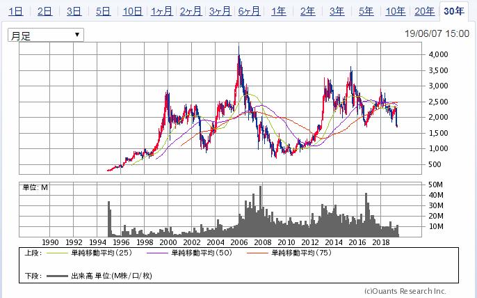 イオンフィナンシャルサービスの株価30年チャート