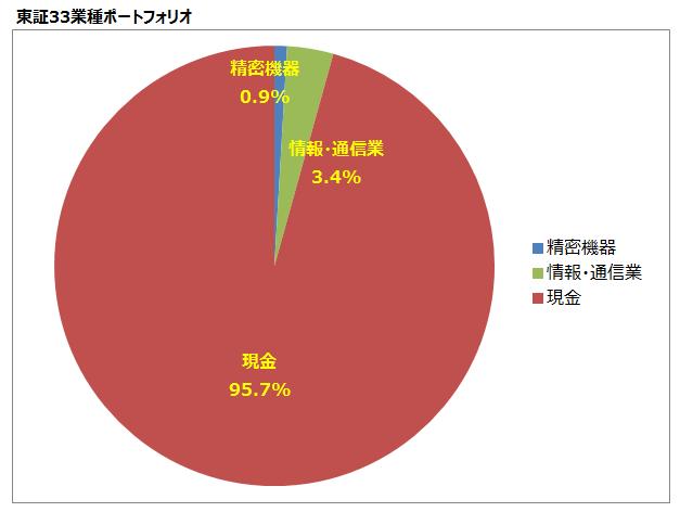 東証33業種ポートフォリオ