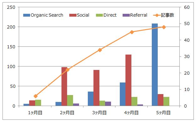 ブログ訪問者数の推移