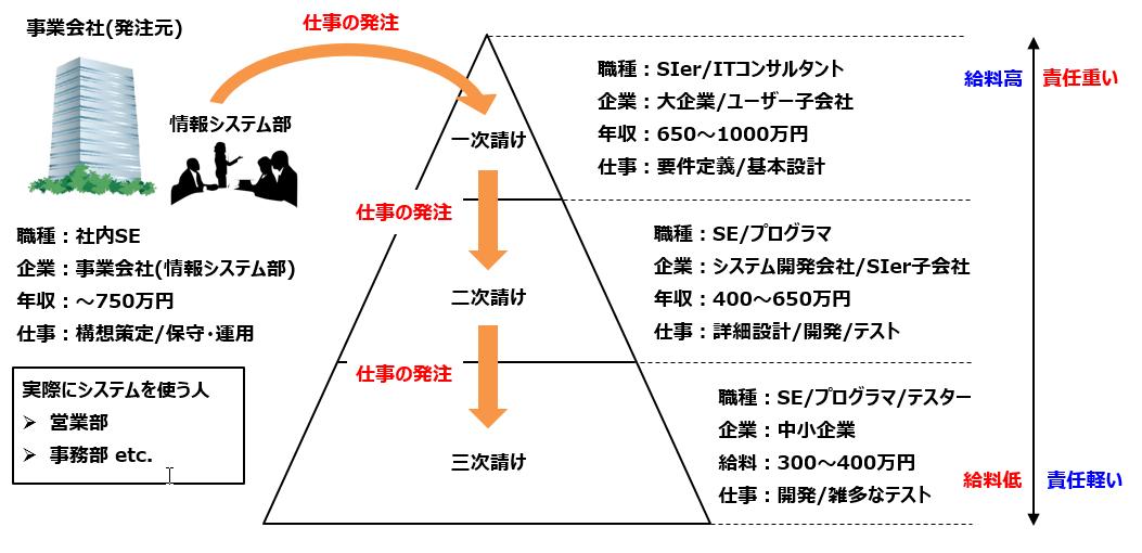 IT企業のビジネス構造(商流)