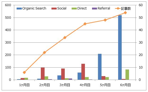 ブログ訪問者数の推移(6ヶ月間)