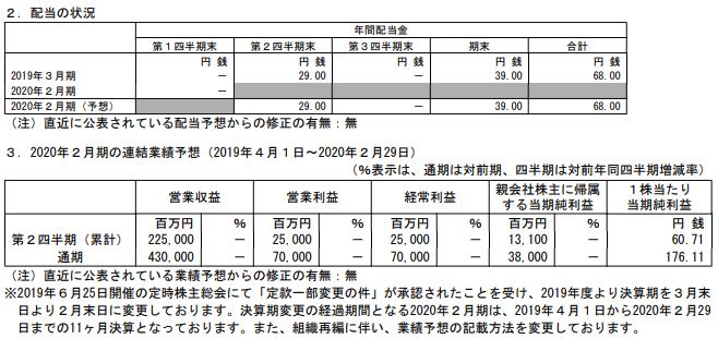 イオンフィナンシャルサービスの2020年2月期決算通期予想