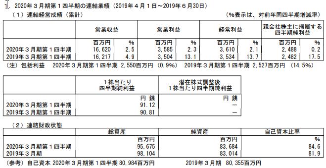 沖縄セルラー電話の2020年3月期1Q決算の概要