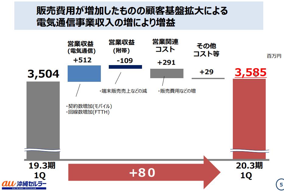 沖縄セルラー電話の2020年3月期1Q決算説明資料