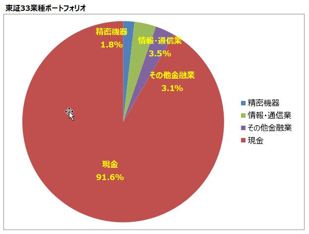 <第4回>東証33業種ポートフォリオ