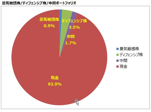 景気敏感株/ディフェンシブ株/中間ポートフォリオ