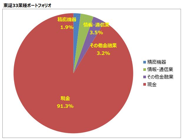 <第5回>東証33業種ポートフォリオ
