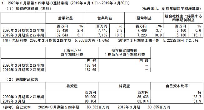 沖縄セルラー電話の2020年3月期2Q決算の概要
