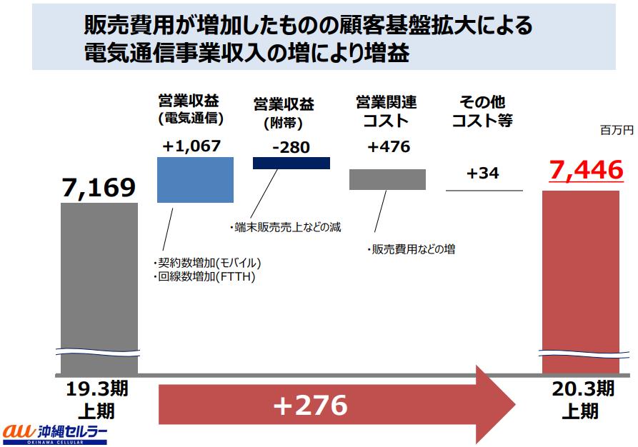 沖縄セルラー電話の2020年3月期2Q決算説明資料
