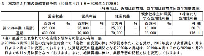 イオンフィナンシャルサービスの2020年2月期決算通期予想(1Q決算発表)