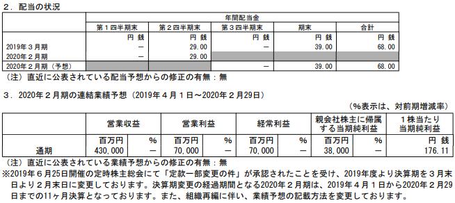 イオンフィナンシャルサービスの2020年2月期決算通期予想(2Q決算発表)