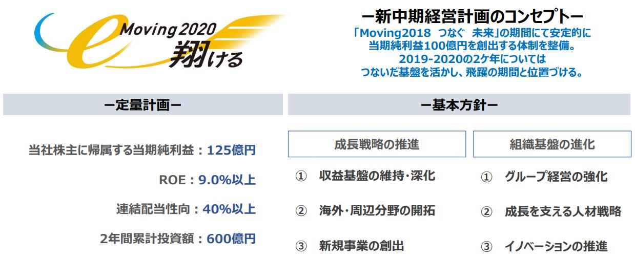 伊藤忠エネクスの中期経営計画2ヵ年1