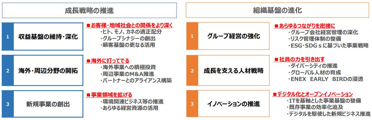 伊藤忠エネクスの中期経営計画2ヵ年2
