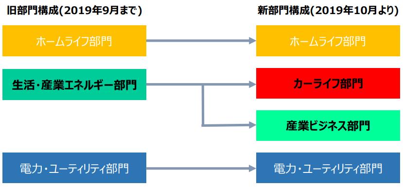 伊藤忠エネクスの2019年10月組織改編