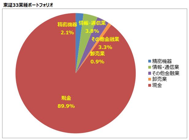 <第7回>東証33業種ポートフォリオ