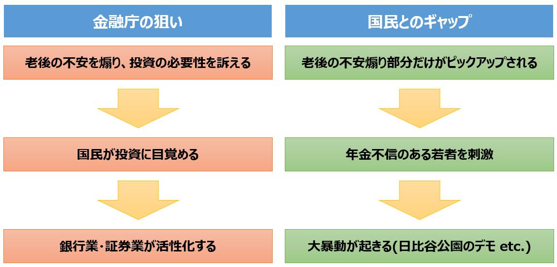 老後2000万円問題の構図
