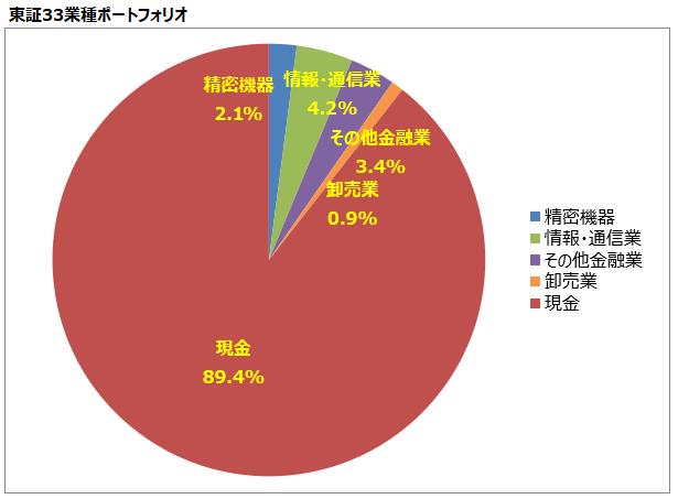 <第8回>東証33業種ポートフォリオ