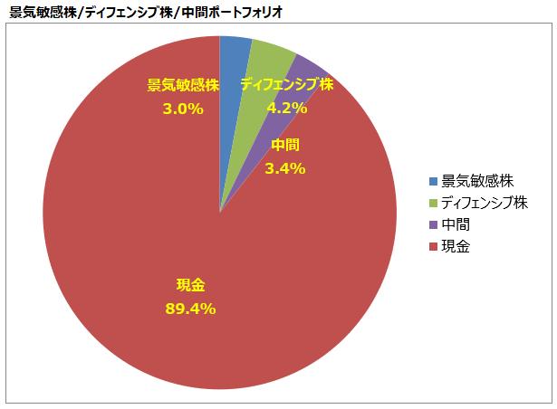 <第8回>景気敏感株/ディフェンシブ株/中間ポートフォリオ