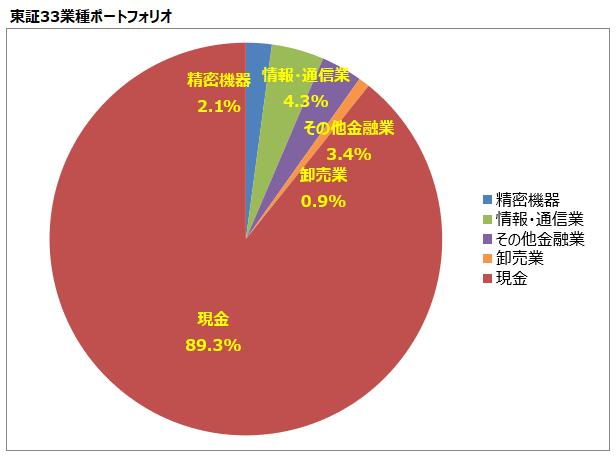 <第9回>東証33業種ポートフォリオ