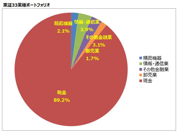 <第10回>東証33業種ポートフォリオ