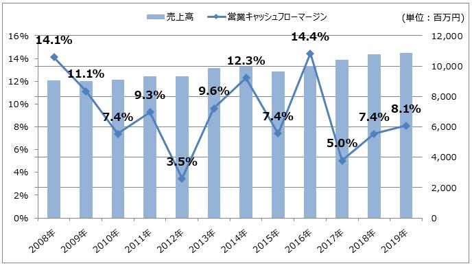 【クリエートメディック】売上高/営業キャッシュフローマージン推移