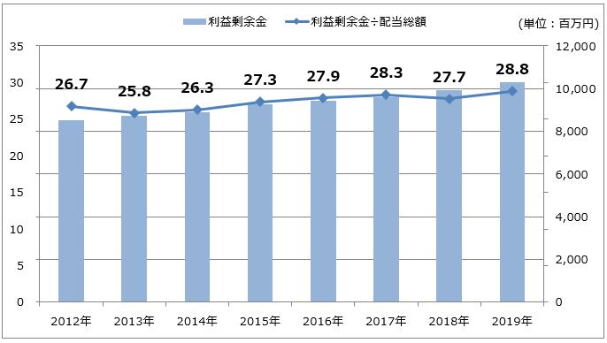 【クリエートメディック】利益剰余金推移