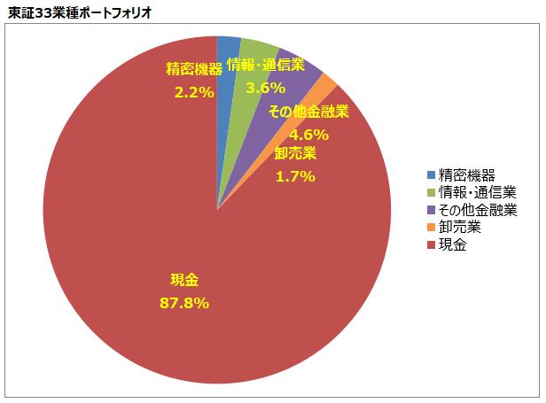 <第11回>東証33業種ポートフォリオ