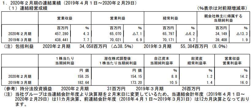 イオンフィナンシャルサービスの2020年2月期本決算業績
