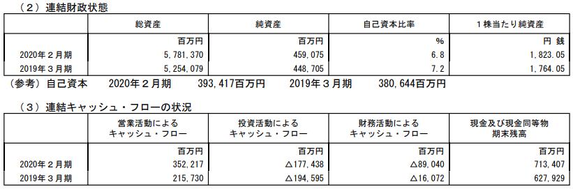 イオンフィナンシャルサービスの2020年2月期本決算財政状況