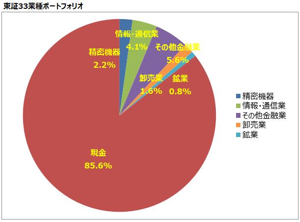 <第12回>東証33業種ポートフォリオ
