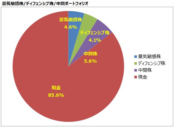 <第12回>景気敏感株/ディフェンシブ株/中間ポートフォリオ