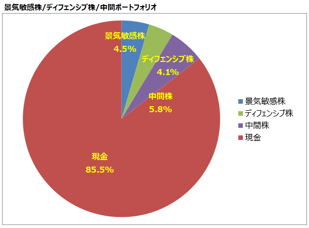 <第14回>景気敏感株/ディフェンシブ株/中間ポートフォリオ