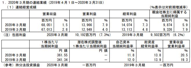 沖縄セルラー電話の2020年3月期本決算業績