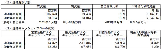 沖縄セルラー電話の2020年3月期本決算財務状況