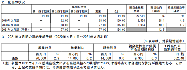 沖縄セルラー電話の2021年3月期の業績予想