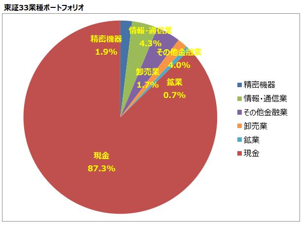 <第15回>東証33業種ポートフォリオ
