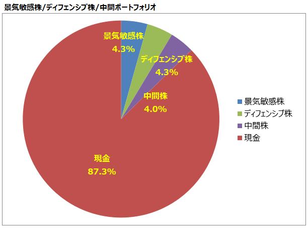 <第15回>景気敏感株/ディフェンシブ株/中間ポートフォリオ