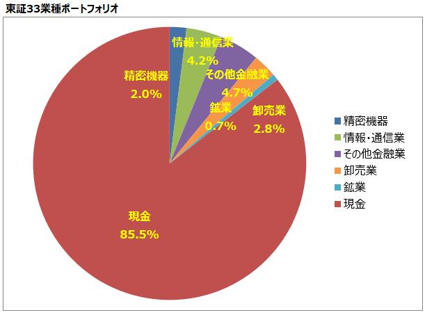 <第16回>東証33業種ポートフォリオ